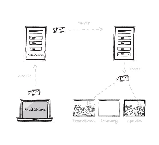 SMTP-IMAP-mailchimp