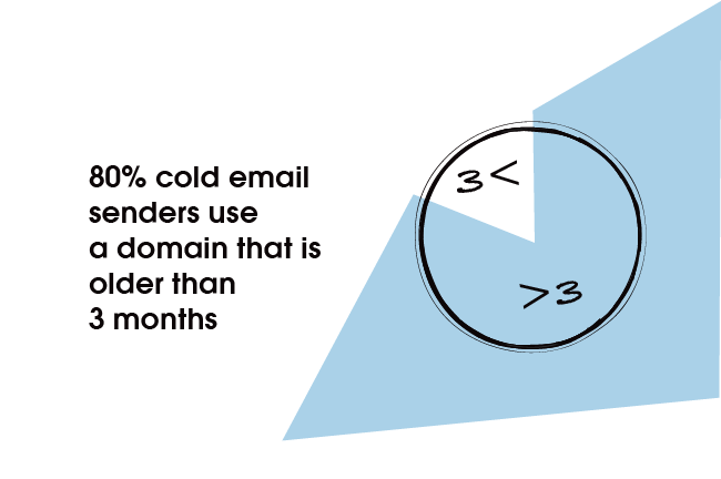 80% of cold email senders use a domain that is older than 3 months