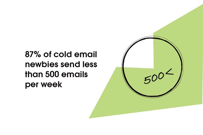 87% of cold email newbies send less than 500 emails per week