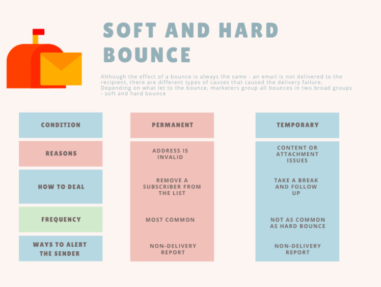 Graph showing the difference between hard and soft bounces