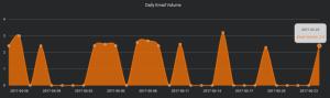 daily email volume - sending peaks