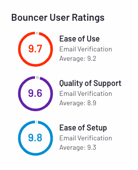 bouncer user ratings from g2