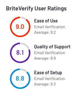 briteverify user ratings from g2