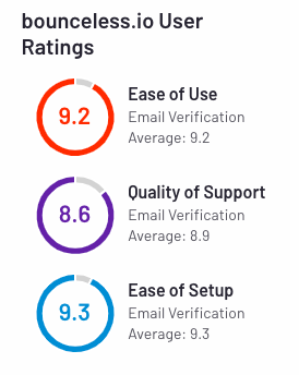 bounceless.io user ratings g2