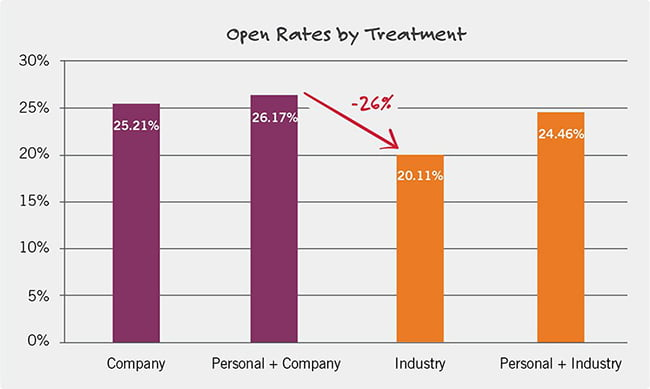 personalization gives better open rates