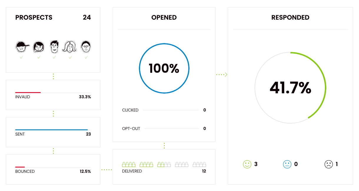 How personalization impacts the average open rate