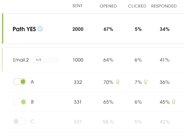 Screenshot for A/B testing feature in Woodpecker App